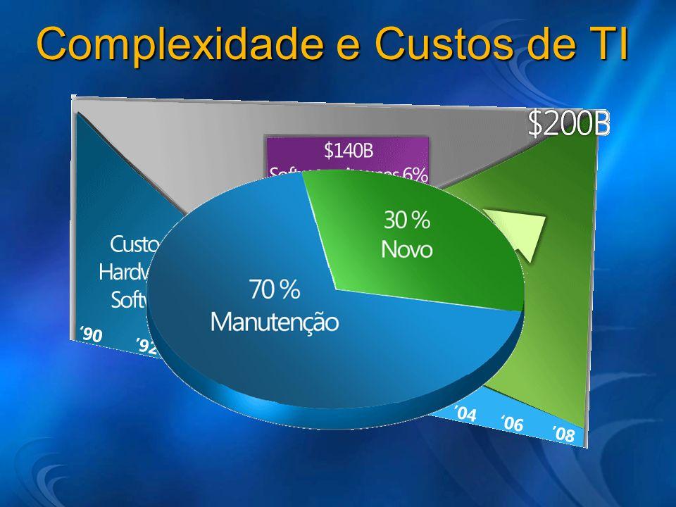 Complexidade e Custos de TI