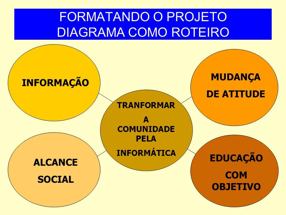 FORMATANDO O PROJETO DIAGRAMA COMO ROTEIRO