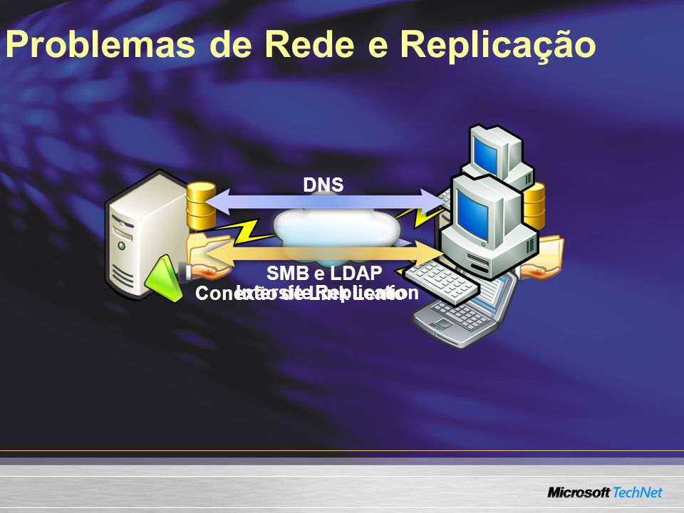 Problemas de Rede e Replicação