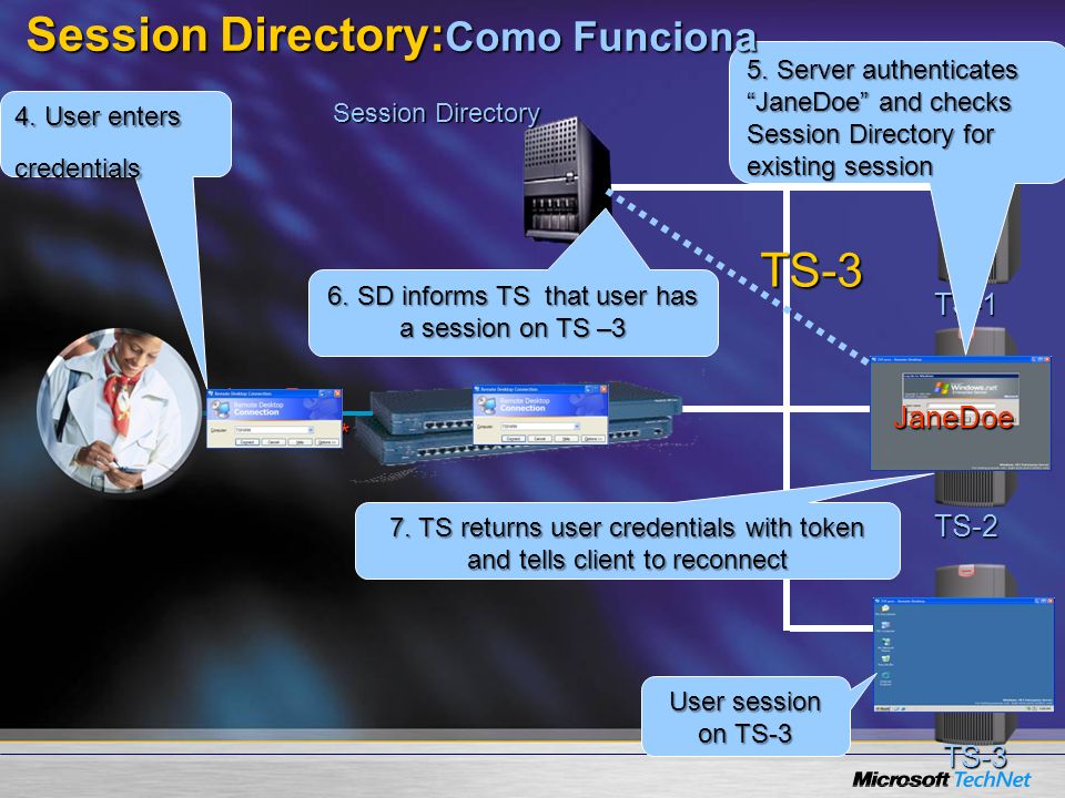 Session Directory:Como Funciona