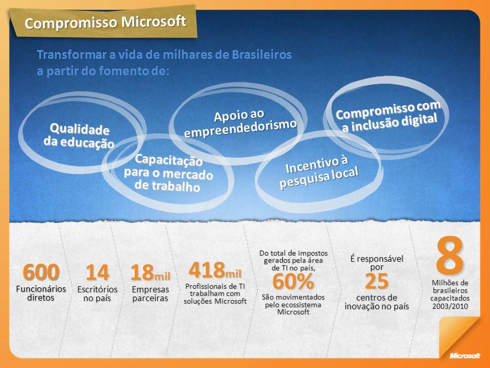 Compromisso com a inclusão digital Apoio ao empreendedorismo