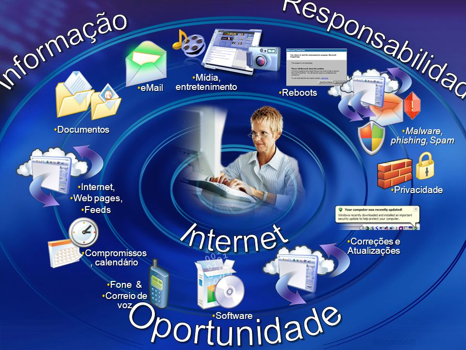 Informação Responsabilidade Internet Oportunidade