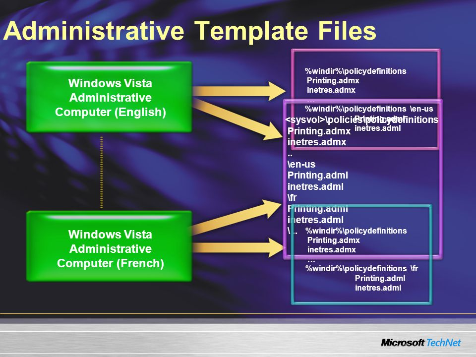 Administrative Template Files