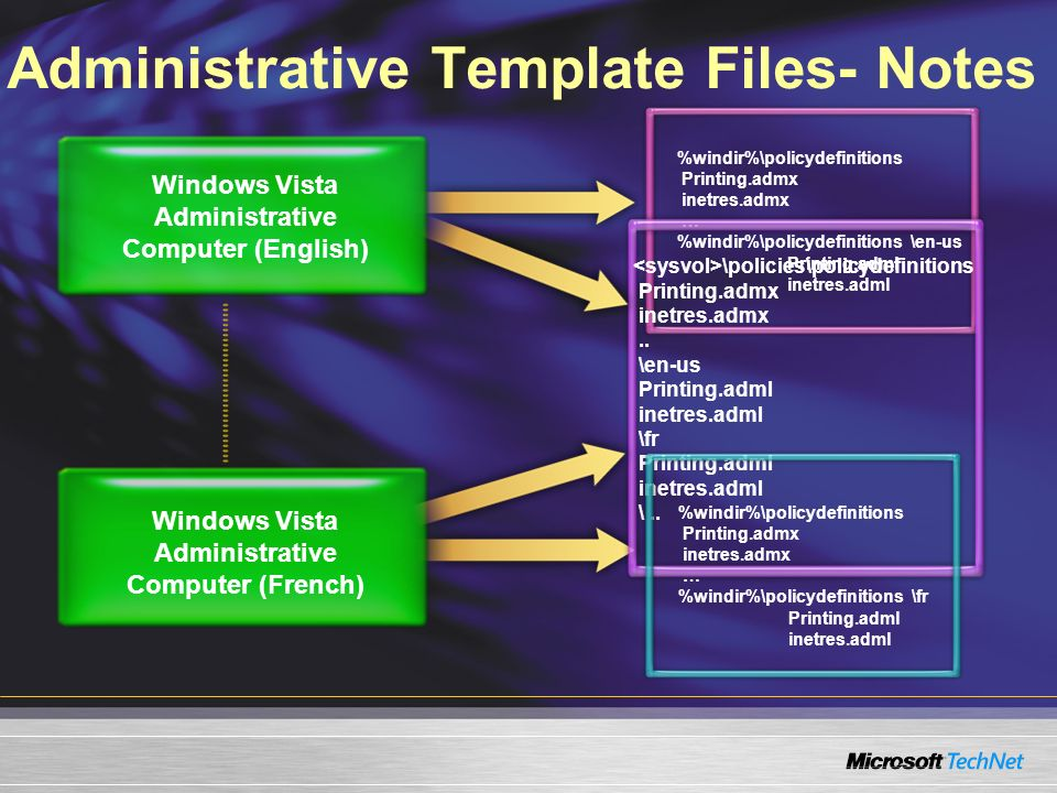 Administrative Template Files- Notes