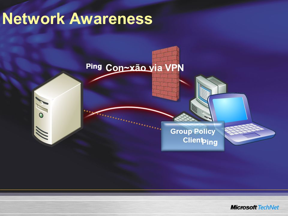 Network Awareness Con~xão via VPN Ping Ping Group Policy Client Ping