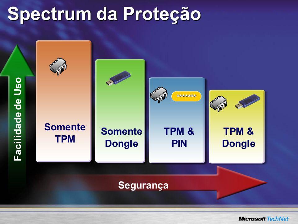 Spectrum da Proteção Somente TPM Facilidade de Uso Somente Dongle