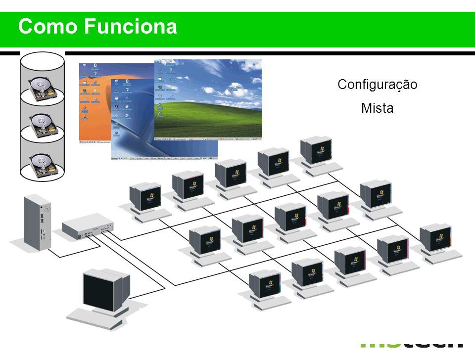 Como Funciona Configuração Mista