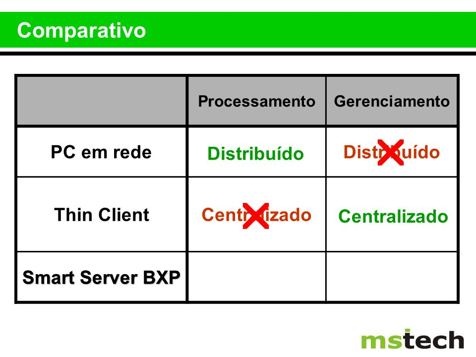   Comparativo PC em rede Distribuído Thin Client Centralizado
