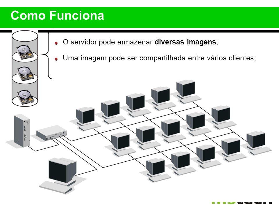 Como Funciona O servidor pode armazenar diversas imagens;