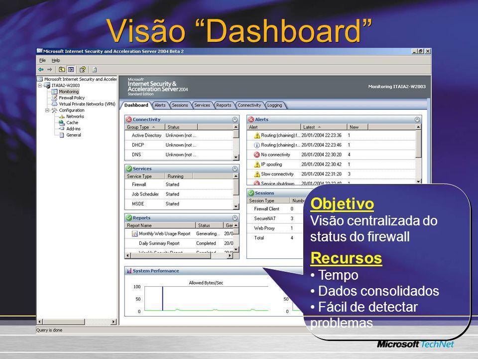 Visão Dashboard Objetivo Recursos