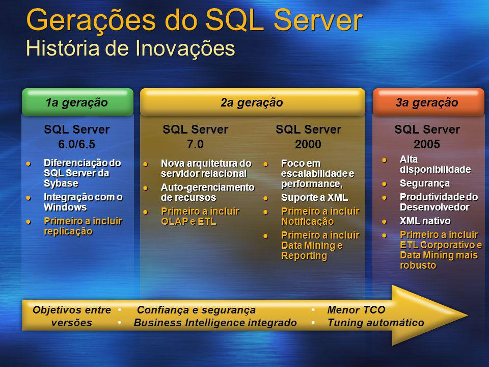 Gerações do SQL Server História de Inovações