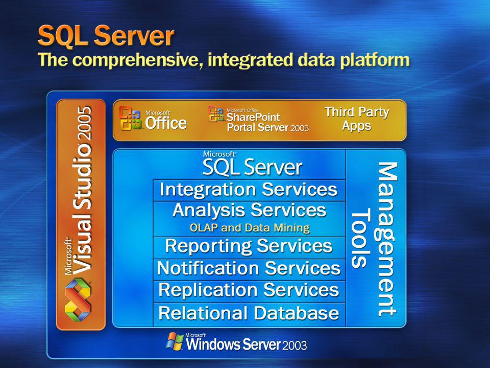 Talking points: SQL Server is a comprehensive, integrated end to end data platform including: