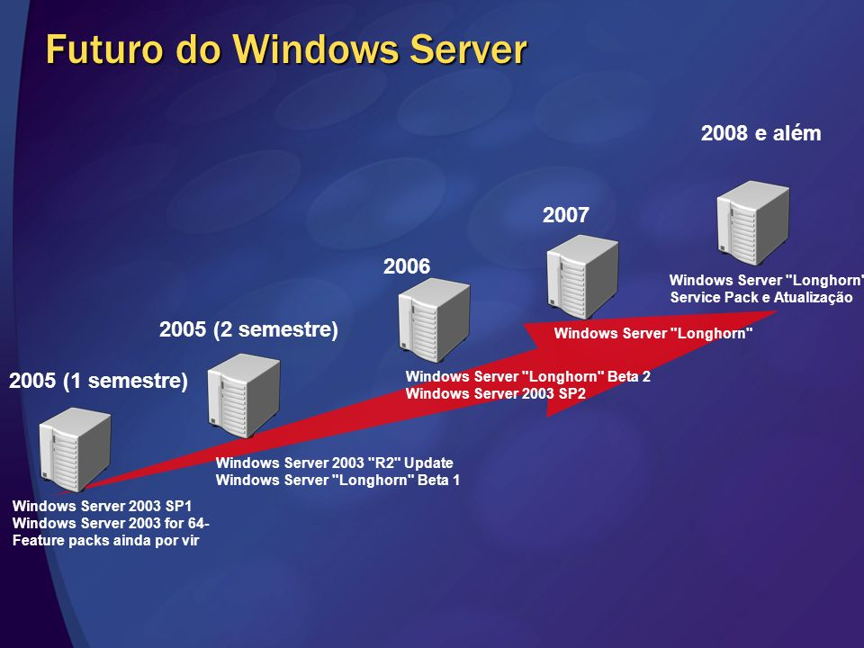 Futuro do Windows Server