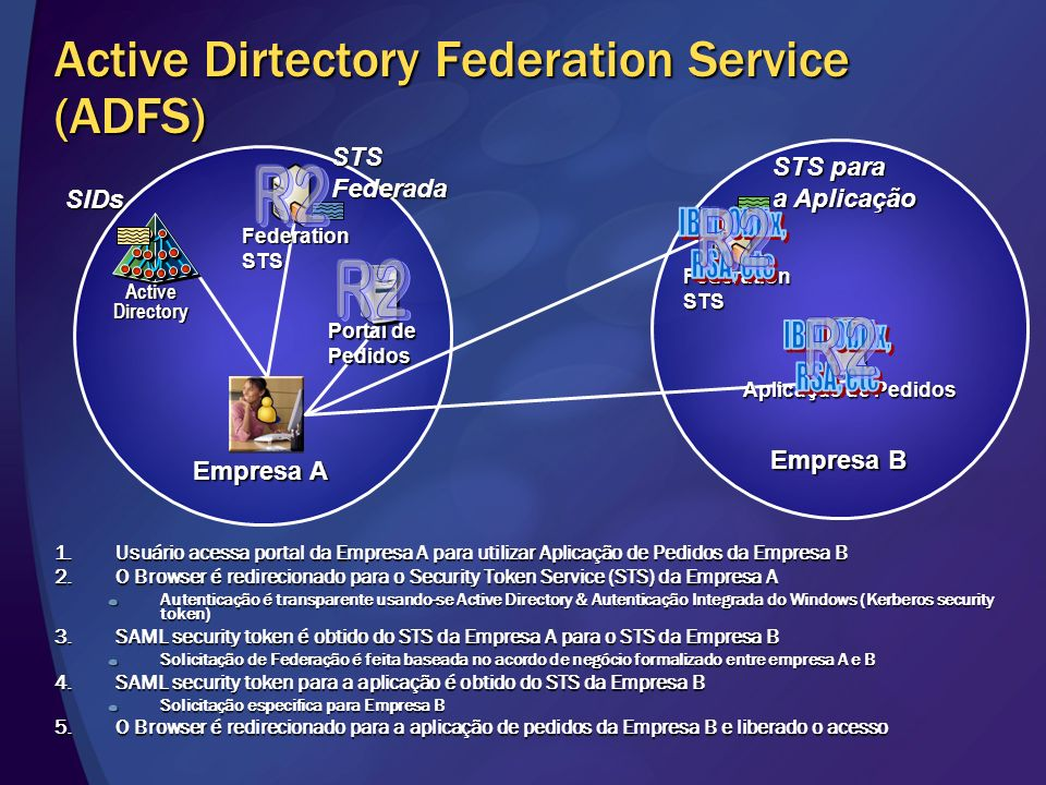 Active Dirtectory Federation Service (ADFS)