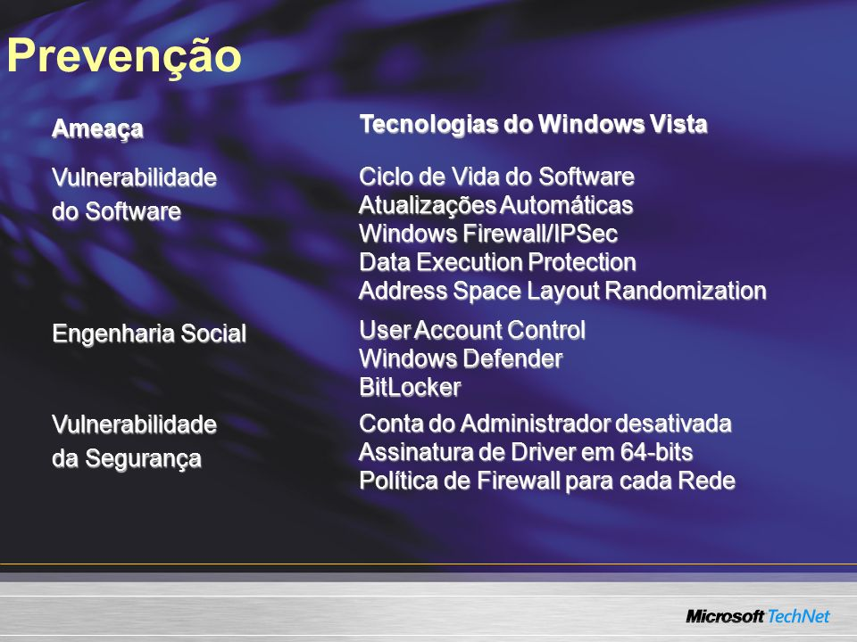 Prevenção Tecnologias do Windows Vista Ameaça