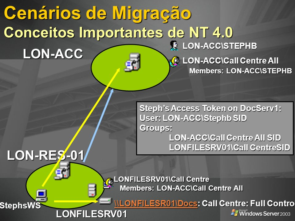 Cenários de Migração Conceitos Importantes de NT 4.0