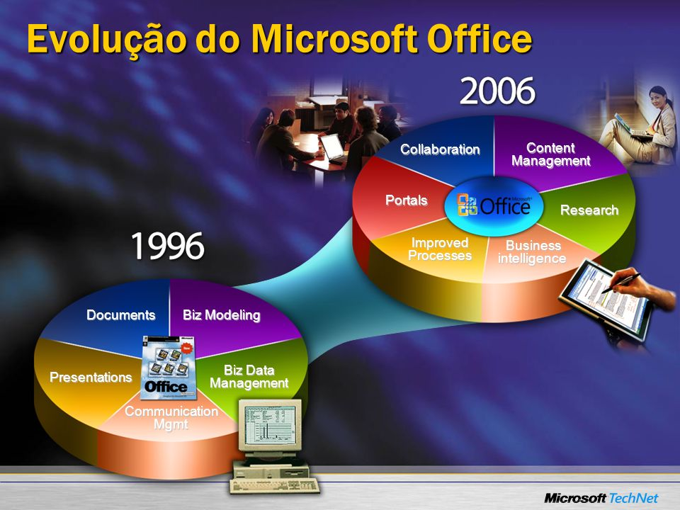 Evolução do Microsoft Office