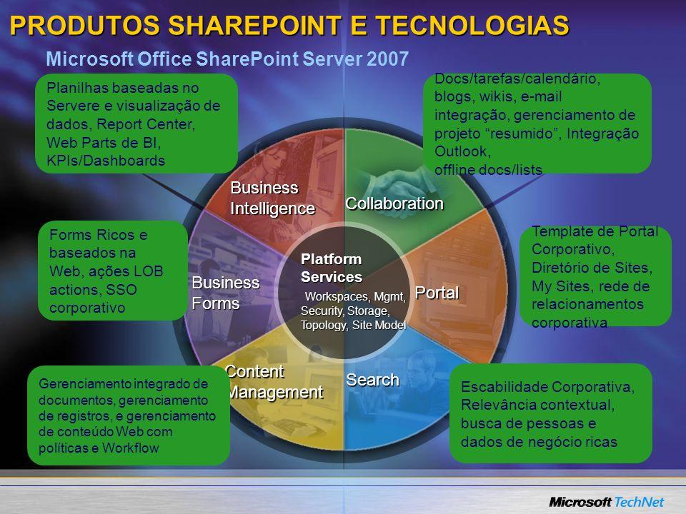 PRODUTOS SHAREPOINT E TECNOLOGIAS