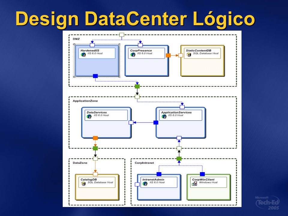 Design DataCenter Lógico