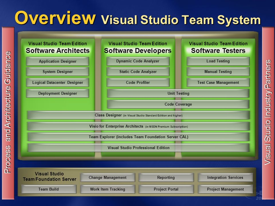Overview Visual Studio Team System