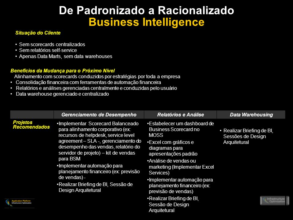 De Padronizado a Racionalizado Business Intelligence