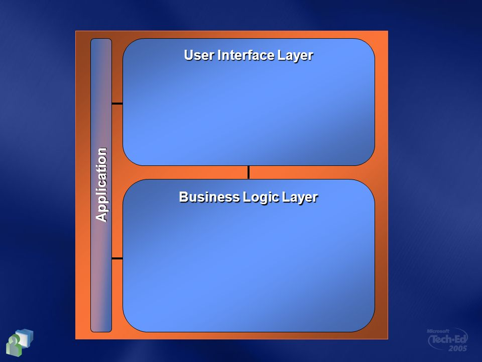 User Interface Layer Application Business Logic Layer