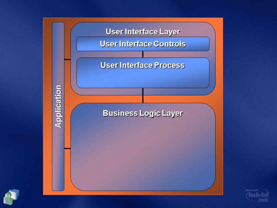 User Interface Controls User Interface Process