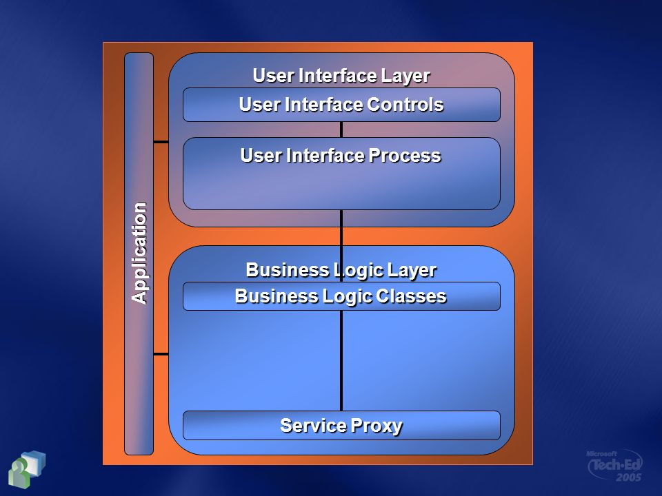 User Interface Controls User Interface Process Business Logic Classes