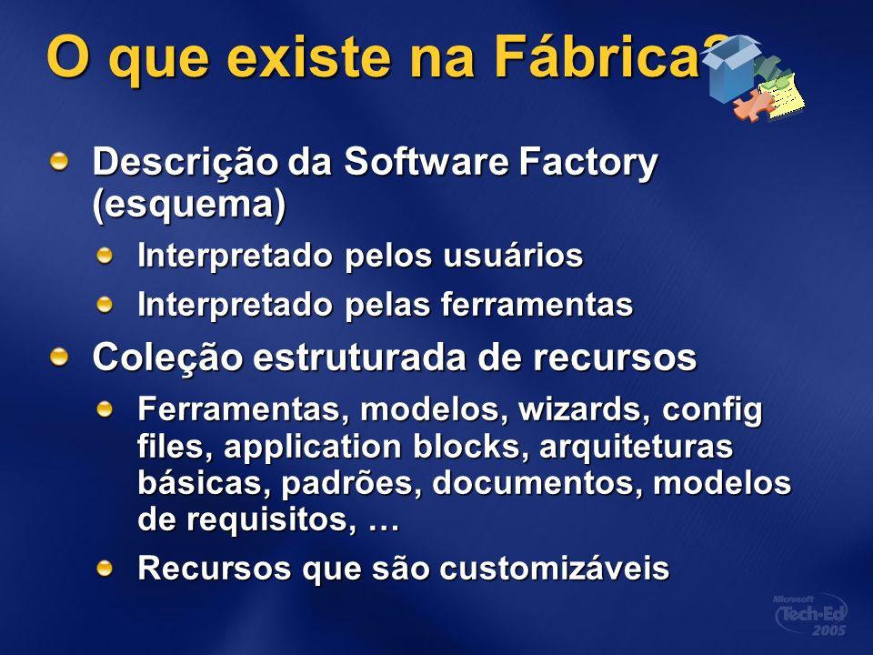 O que existe na Fábrica Descrição da Software Factory (esquema)