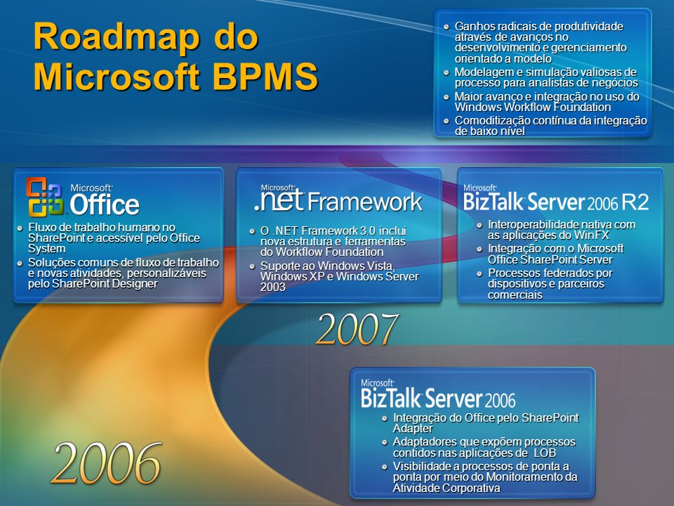 Roadmap do Microsoft BPMS
