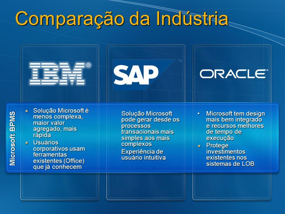 Comparação da Indústria