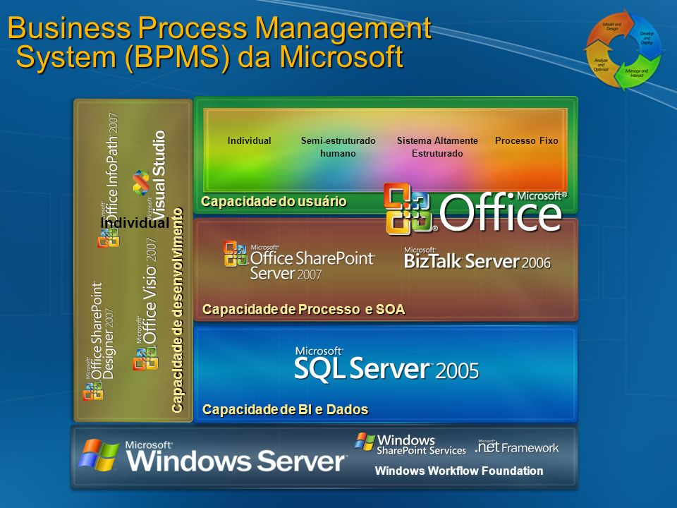 Business Process Management System (BPMS) da Microsoft