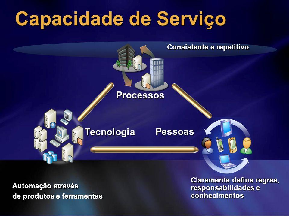 Capacidade de Serviço Processos Tecnologia Pessoas
