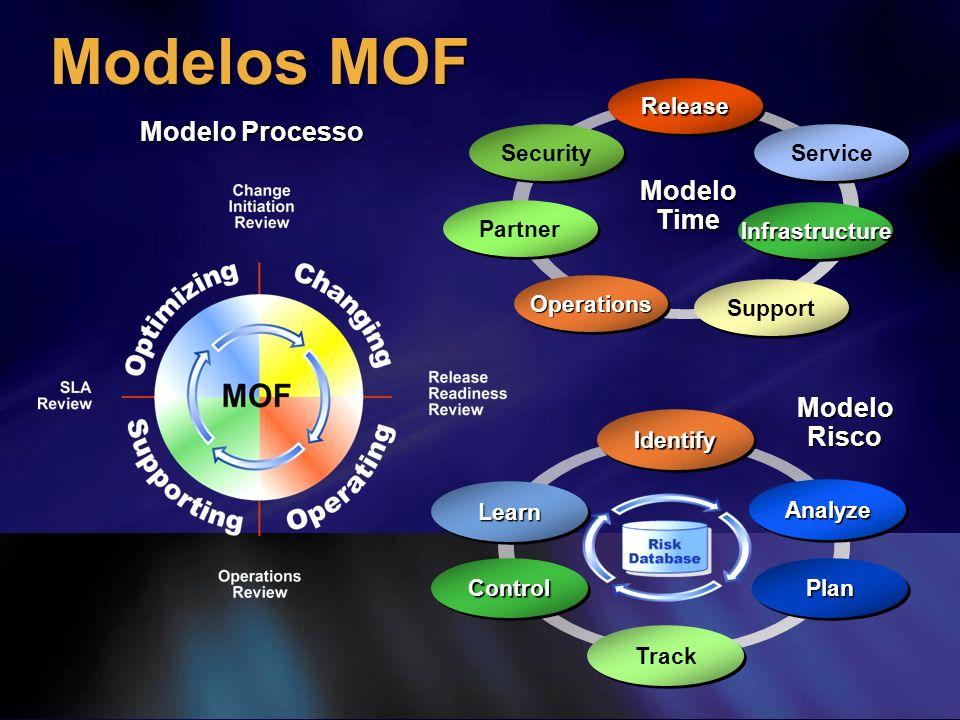 Modelos MOF Modelo Processo Modelo Time Modelo Risco Operations