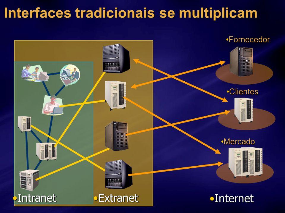 Interfaces tradicionais se multiplicam