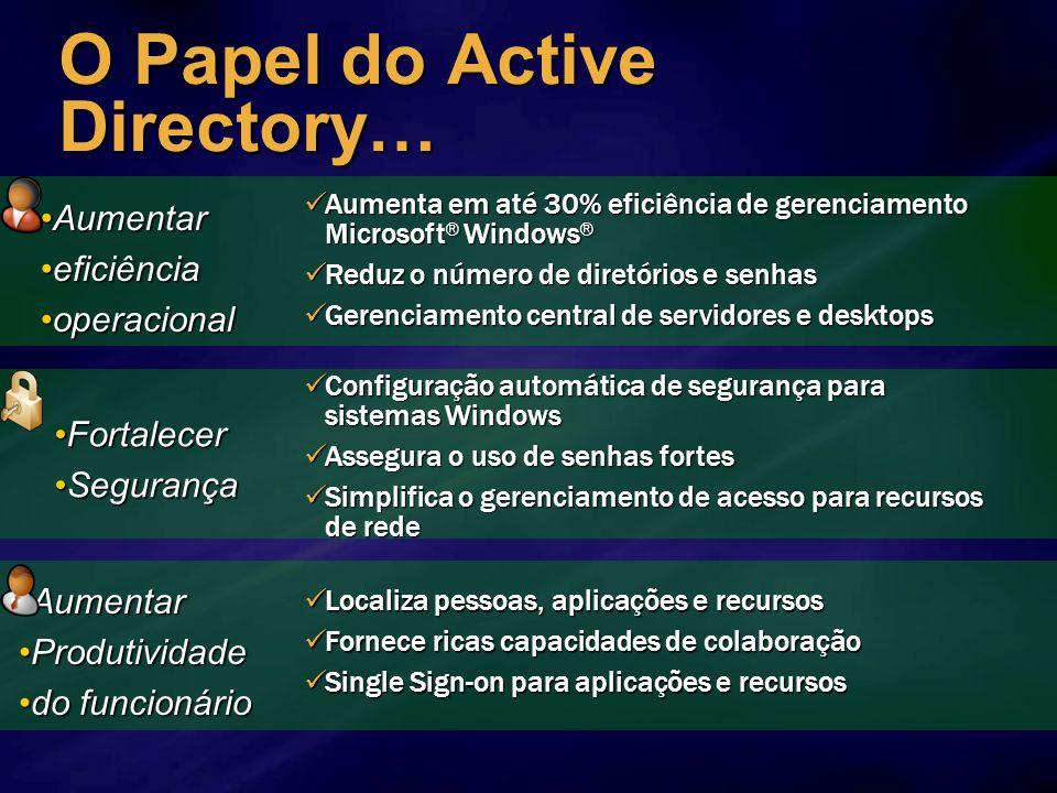 O Papel do Active Directory…