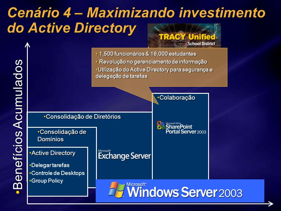 Cenário 4 – Maximizando investimento do Active Directory