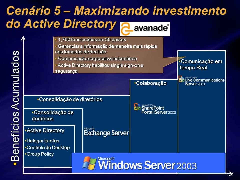 Cenário 5 – Maximizando investimento do Active Directory