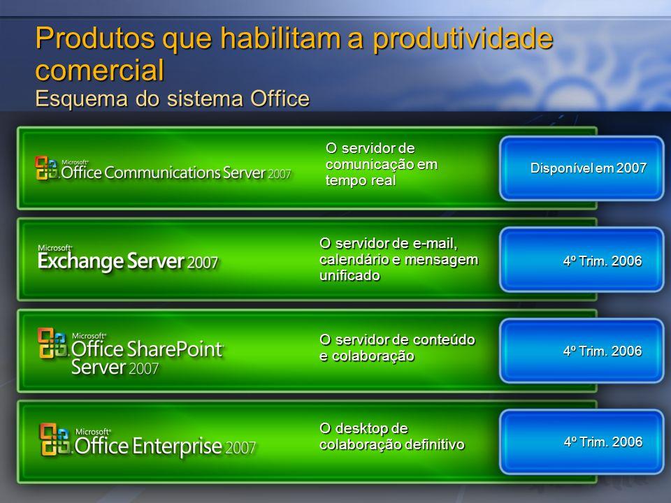 Produtos que habilitam a produtividade comercial Esquema do sistema Office
