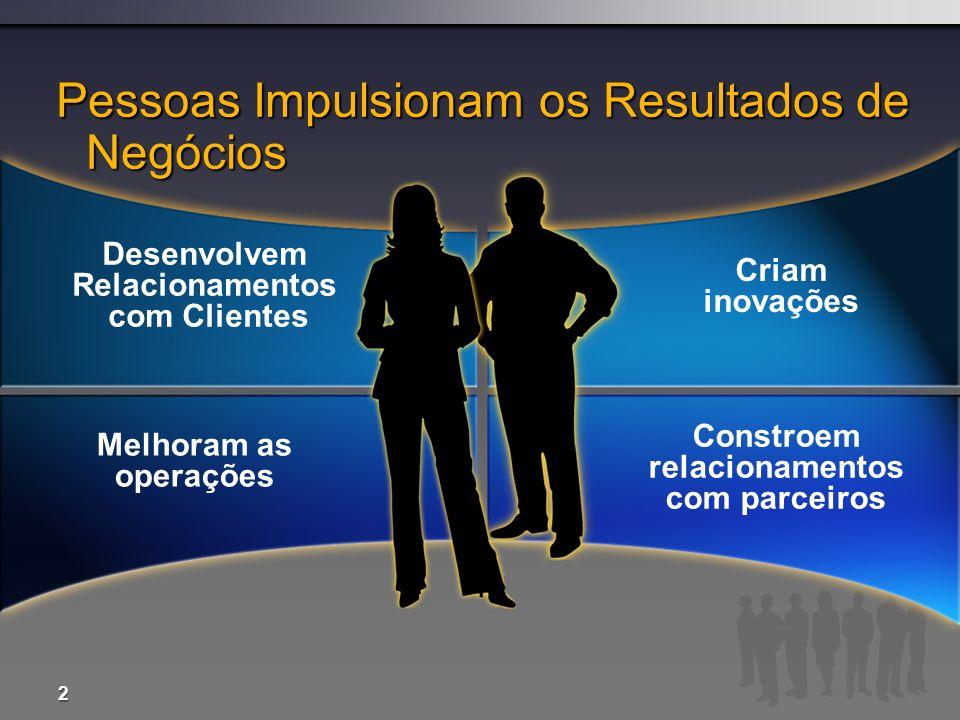 Desenvolvem Relacionamentos com Clientes Constroem relacionamentos