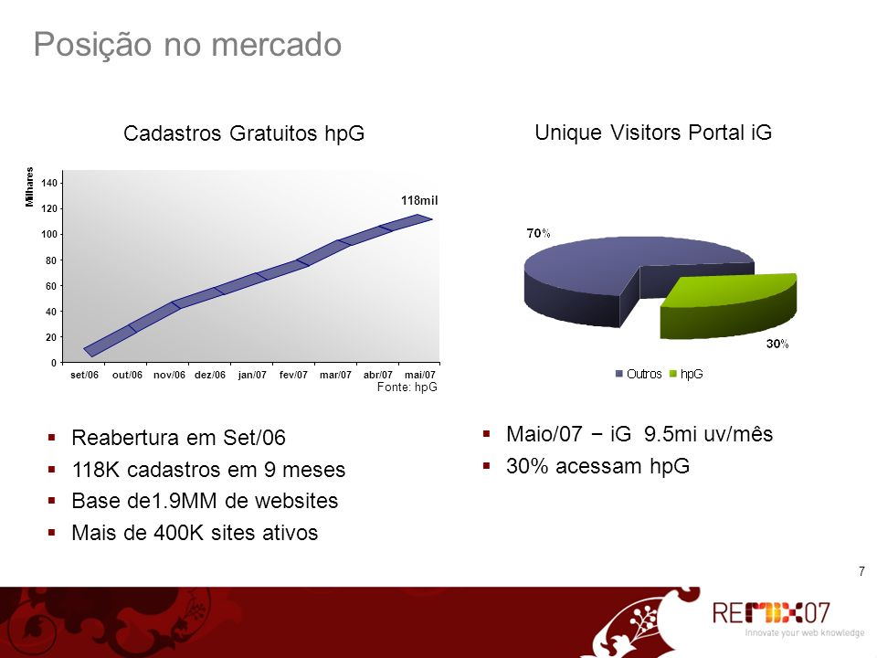 Posição no mercado Cadastros Gratuitos hpG Unique Visitors Portal iG
