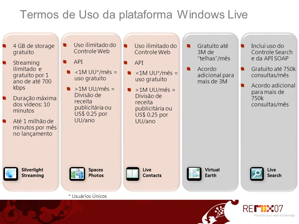 Termos de Uso da plataforma Windows Live