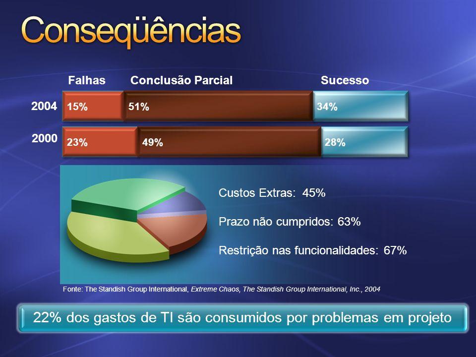 22% dos gastos de TI são consumidos por problemas em projeto