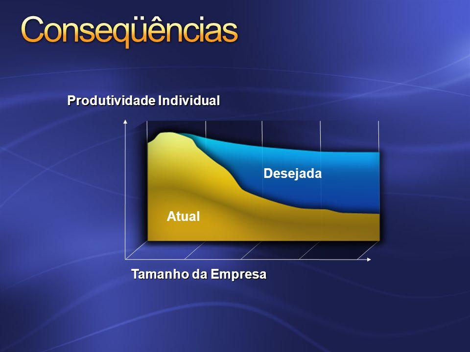 Conseqüências Produtividade Individual Desejada Atual