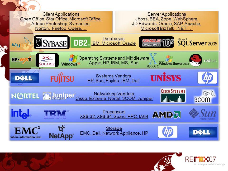 Databases IBM, Microsoft, Oracle
