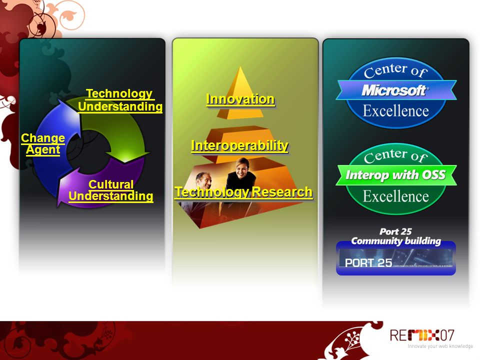 Innovation Interoperability Technology Research Technology