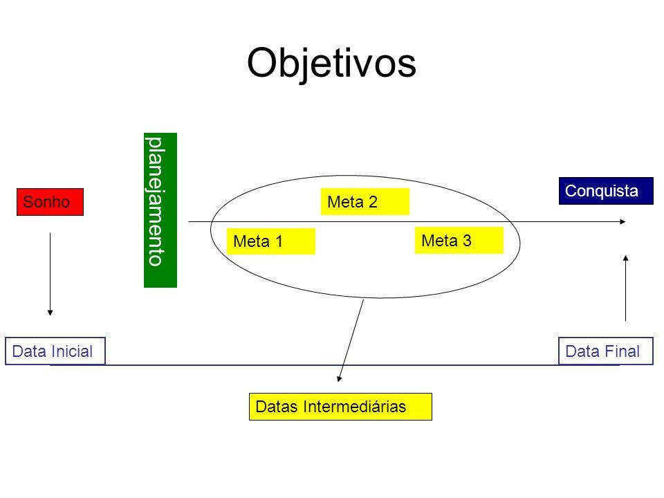 Objetivos planejamento Conquista Sonho Meta 2 Meta 1 Meta 3