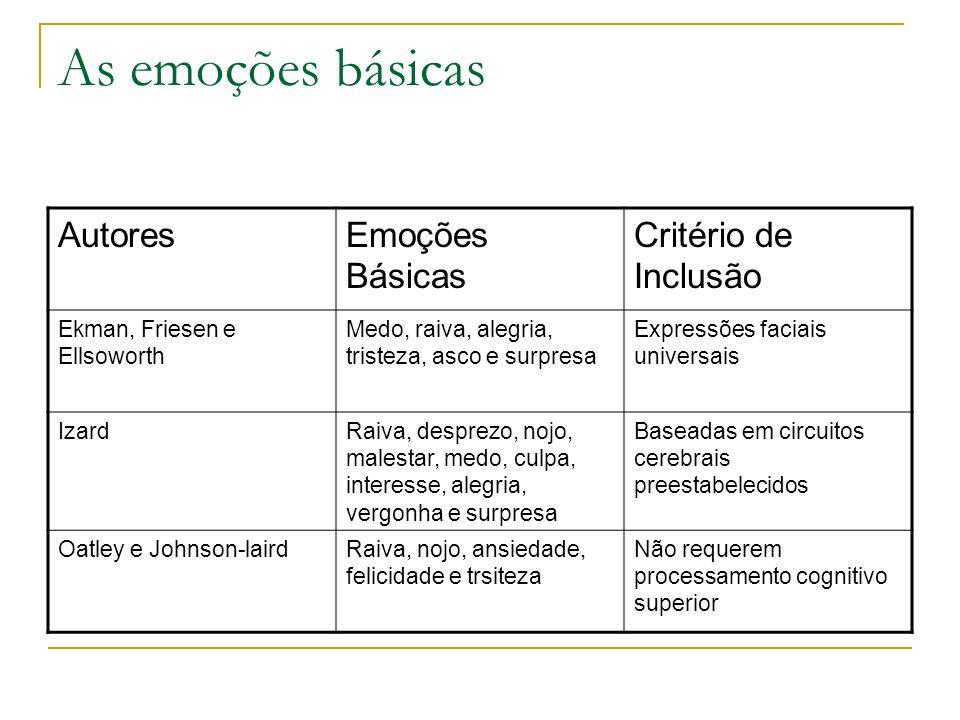 Emoções Biologia E Cultura