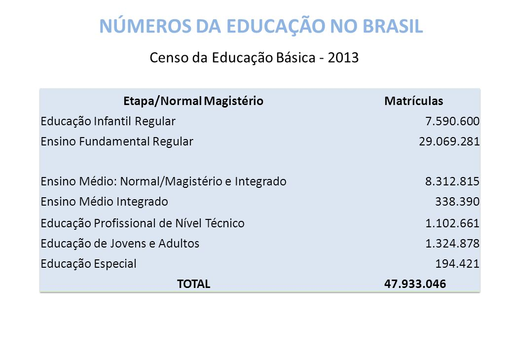 NÚMEROS DA EDUCAÇÃO NO BRASIL Etapa/Normal Magistério