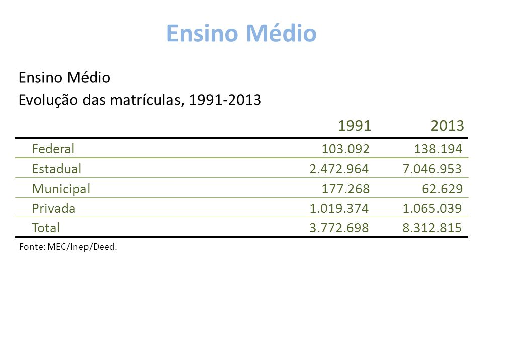 Ensino Médio 1991 2013 Ensino Médio Evolução das matrículas, 1991-2013
